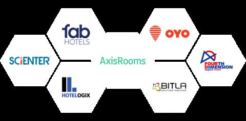 Axisrooms-PMS-Integrations
