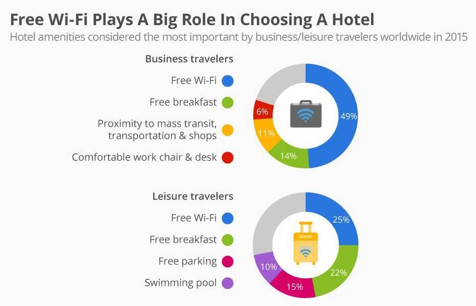 amenities/travelers